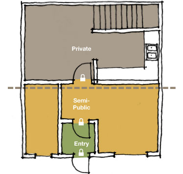 A diagram of multiple thresholds that allow for public, semi-public and private shelter spaces.