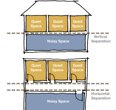 Diagram showing vertical and horizontal separation between noisy and quiet areas