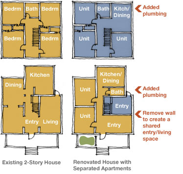 Plan diagrams of existing and renovated house