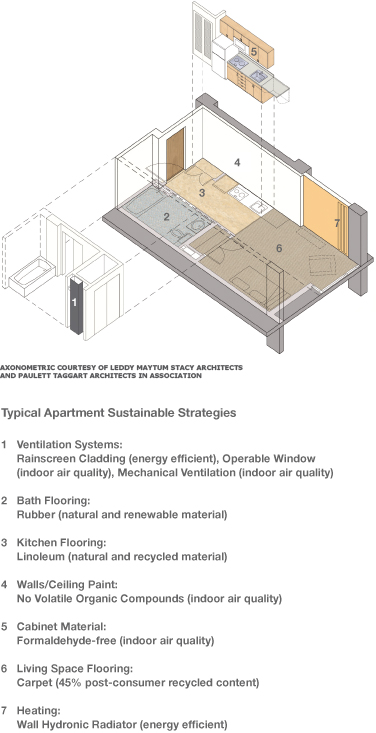 A diagram of an apartment showing sustainable strategies: 1- Ventilation systems, 2-Rubber bath flooring, 3-Linoleum kitchen flooring, 4- Low Volatile Organic Compound wall and ceiling paints, 5- formaldehyde-free cabintes, 6- carpet with 45% recycled content, 7- energy-efficient hydronic wall radiator.