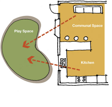Diagram showing sightlines from parent areas to play space
