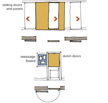 Diagram of sliding and dutch doors