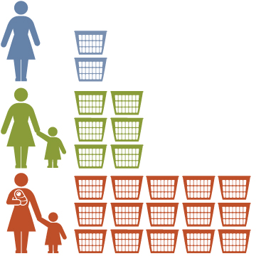 An infographic showing how laundry needs increase as a family gets larger